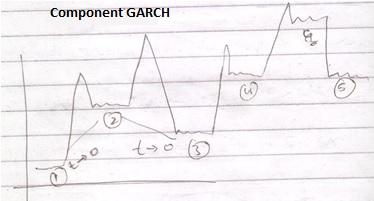 Exponential GARCH or e-GARCH