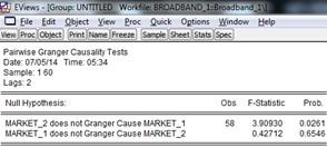 Interpretation of Granger causality test Eviews