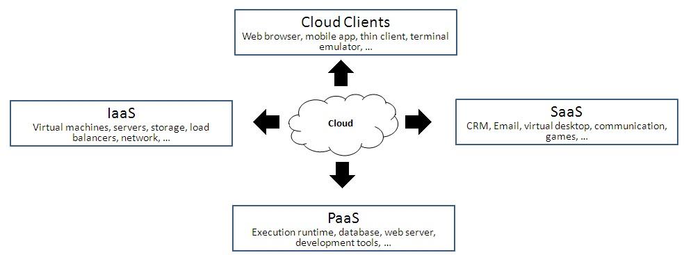Cloud computing & Business Models