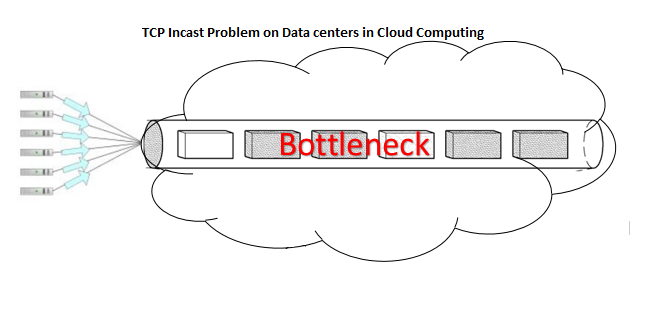 TCP Incast Problem on Data centers in Cloud Computing