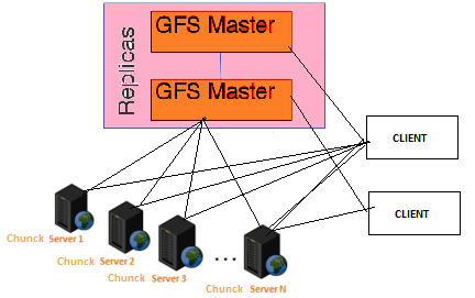 Google File System Structure & Working