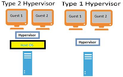 Types of VM Hypervisor