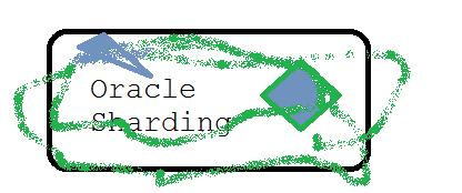Oracle_Sharding